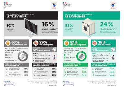 """Infographie """"Les français et la réparation"""""""